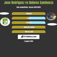 Jose Rodriguez vs Rubens Sambueza h2h player stats