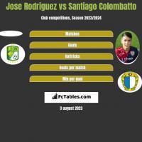 Jose Rodriguez vs Santiago Colombatto h2h player stats