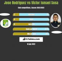 Jose Rodriguez vs Victor Ismael Sosa h2h player stats