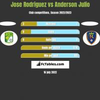 Jose Rodriguez vs Anderson Julio h2h player stats