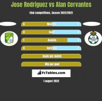 Jose Rodriguez vs Alan Cervantes h2h player stats