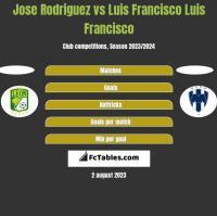 Jose Rodriguez vs Luis Francisco Luis Francisco h2h player stats