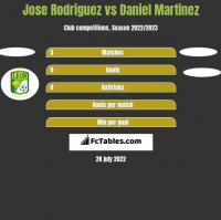 Jose Rodriguez vs Daniel Martinez h2h player stats