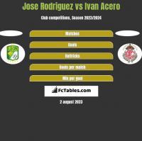 Jose Rodriguez vs Ivan Acero h2h player stats