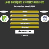 Jose Rodriguez vs Carlos Guerrero h2h player stats