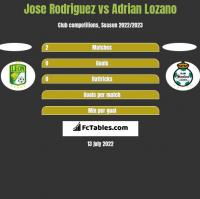 Jose Rodriguez vs Adrian Lozano h2h player stats