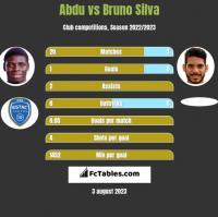 Abdu vs Bruno Silva h2h player stats