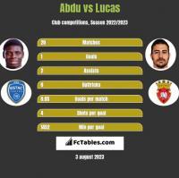 Abdu vs Lucas h2h player stats