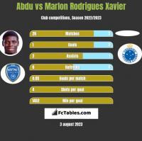 Abdu vs Marlon Rodrigues Xavier h2h player stats