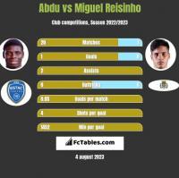 Abdu vs Miguel Reisinho h2h player stats