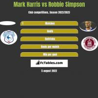 Mark Harris vs Robbie Simpson h2h player stats