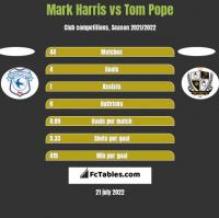 Mark Harris vs Tom Pope h2h player stats