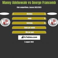 Manny Adebowale vs George Francomb h2h player stats