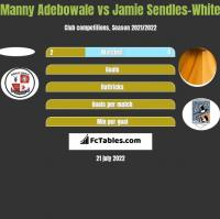 Manny Adebowale vs Jamie Sendles-White h2h player stats