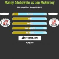 Manny Adebowale vs Joe McNerney h2h player stats