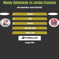 Manny Adebowale vs Jordan Cranston h2h player stats
