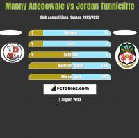 Manny Adebowale vs Jordan Tunnicliffe h2h player stats
