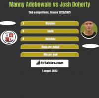 Manny Adebowale vs Josh Doherty h2h player stats