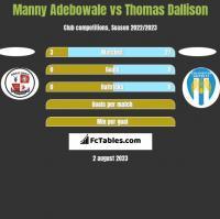 Manny Adebowale vs Thomas Dallison h2h player stats