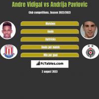Andre Vidigal vs Andrija Pavlovic h2h player stats