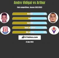Andre Vidigal vs Arthur h2h player stats
