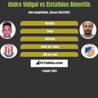 Andre Vidigal vs Efstathios Aloneftis h2h player stats