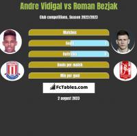 Andre Vidigal vs Roman Bezjak h2h player stats