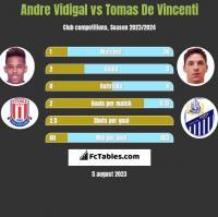 Andre Vidigal vs Tomas De Vincenti h2h player stats