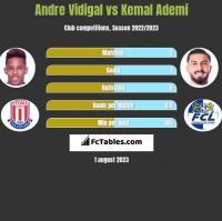 Andre Vidigal vs Kemal Ademi h2h player stats