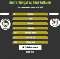 Andre Vidigal vs Adel Bettaieb h2h player stats
