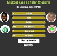 Mickael Nade vs Anton Shendrik h2h player stats