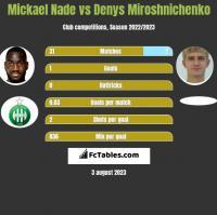 Mickael Nade vs Denys Miroshnichenko h2h player stats