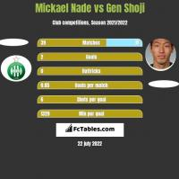 Mickael Nade vs Gen Shoji h2h player stats