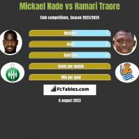 Mickael Nade vs Hamari Traore h2h player stats