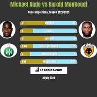 Mickael Nade vs Harold Moukoudi h2h player stats