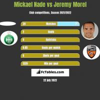 Mickael Nade vs Jeremy Morel h2h player stats