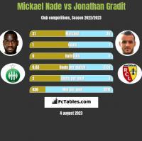 Mickael Nade vs Jonathan Gradit h2h player stats