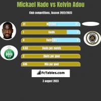 Mickael Nade vs Kelvin Adou h2h player stats