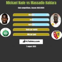 Mickael Nade vs Massadio Haidara h2h player stats