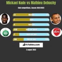 Mickael Nade vs Mathieu Debuchy h2h player stats