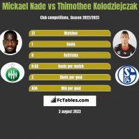 Mickael Nade vs Thimothee Kolodziejczak h2h player stats