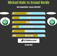 Mickael Nade vs Arnaud Nordin h2h player stats