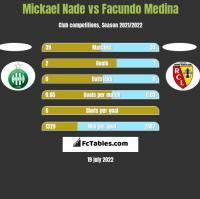 Mickael Nade vs Facundo Medina h2h player stats