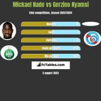 Mickael Nade vs Gerzino Nyamsi h2h player stats