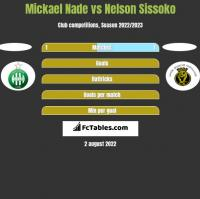 Mickael Nade vs Nelson Sissoko h2h player stats
