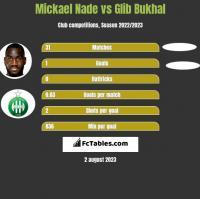 Mickael Nade vs Glib Bukhal h2h player stats