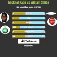 Mickael Nade vs William Saliba h2h player stats