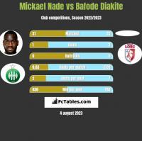 Mickael Nade vs Bafode Diakite h2h player stats