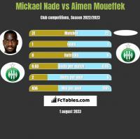 Mickael Nade vs Aimen Moueffek h2h player stats