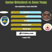 Gaetan Weissbeck vs Amos Youga h2h player stats